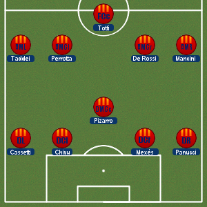 roma451 Lone Striker Formations
